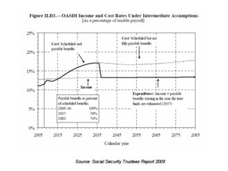 Social Security debate in the United States - OASDI Income and Cost Rates Under Intermediate Assumptions. Source: 2009 OASDI Trustees Report.