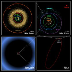 Presumed distance of the Oort cloud compared to the rest of the solar system.