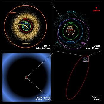 左上:水星から木星までの各惑星の軌道と小惑星帯 右上:木星から海王星ま... 太陽系の天体の一覧