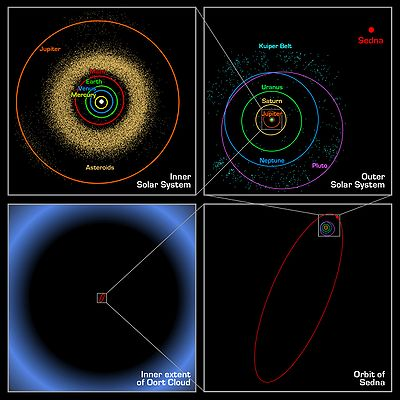 The orbits of the bodies in the Solar System to scale (clockwise from top left)