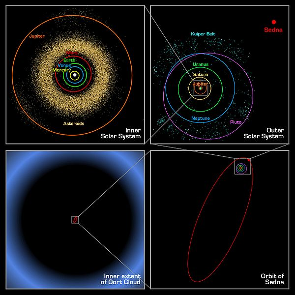 Datei:Oort cloud Sedna orbit.jpg