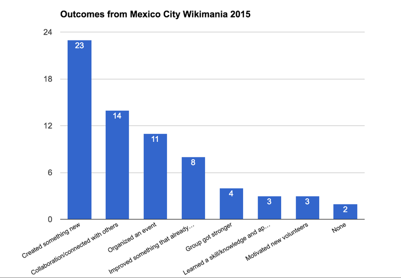 Outcomes from Mexico City Wikimania.png