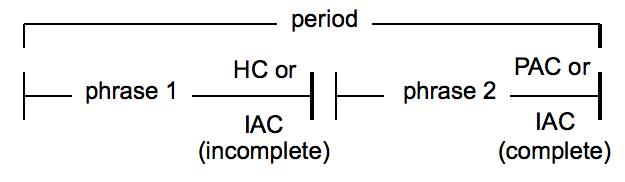 Period phrase-commonalities