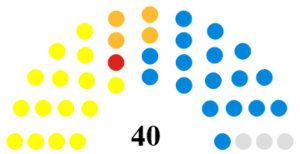 Perth and Kinross Council - A diagram showing the distribution of seats on Perth and Kinross council following the 2017 election