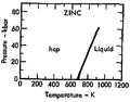 Phase diagram of zinc (1975).png