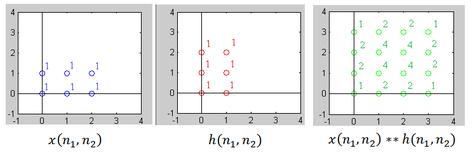 Multidimensional discrete convolution - Wikipedia