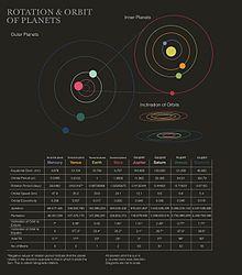 Orbite Planetarie