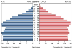 Population pyramid of New Zealand 2015.png
