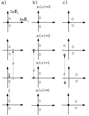 Supersymmetric theory of stochastic dynamics - Image: Possible types of spectra of SEO of STS 3 sphere