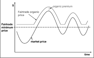 English: Figure 17: Pricing according to the F...