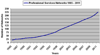 Professional services networks -  Growth professional services networks based upon review of directories of law and accounting networks and associations.