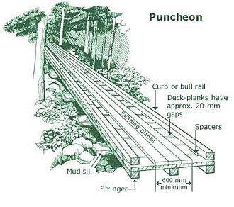 Plank road - Diagram of a plank road
