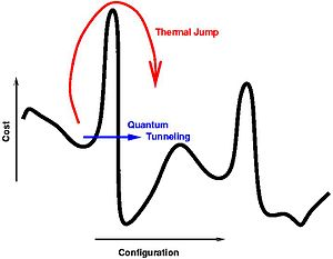 Quantum annealing - Wikipedia