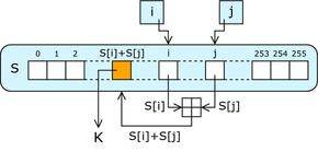 RC4 è uno dei cifrari a flusso più largamente utilizzati.
