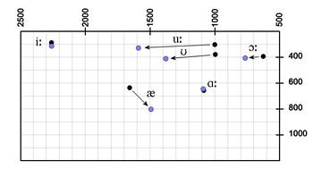 A comparison of the formant values of /iː æ ɑː ɔː ʊ uː/ for older (black) and younger (light blue) RP speakers. From de Jong et al. (2007:1814)