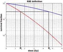 Relative biologische Wirksamkeit – Wikipedia