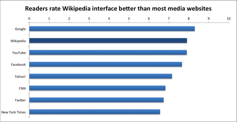 File:Readers Survey 2011 Readers' interface ratings.png
