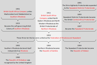 Federation of Rhodesia and Nyasaland - Evolution of the Federation of Rhodesia and Nyasaland
