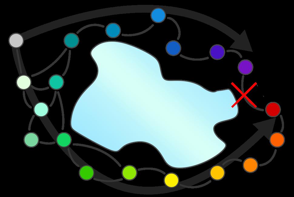 Ring Species (gene flow around a barrier) BLANK