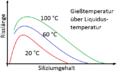 Risslänge-Siliziumgehalt-Gießtemperatur.png