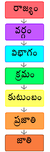 Scientific classification Telugu.png