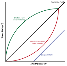 Shear rate vs. Shear stress.png