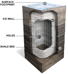 "A simplified cross section of Shell's in situ process shows a number of vertical holes that have been drilled into the oil shale deposit, surrounded by a ""freeze wall"" intended to prevent leakage into the surrounding area. The process has an ecological footprint also on the ground."