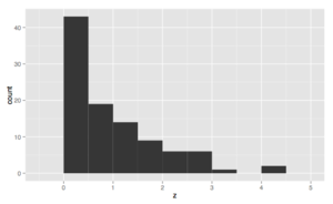 Histogram - Image: Skewed right