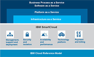 English: Visual representation of IBM SmartCloud