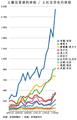 Sovereign credit default swaps (chi).png
