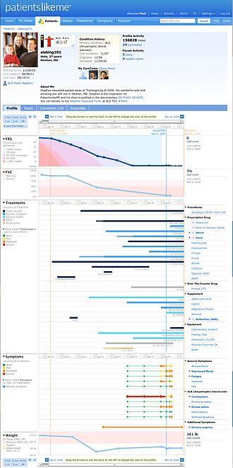 PatientsLikeMe - Stephen Heywood's profile on PatientsLikeMe