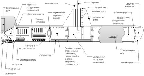 Схема устройства подводной