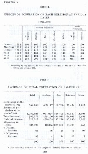 Demographic history of Palestine (region) - Survey of Palestine, showing the increase in population between 1922 and 1944