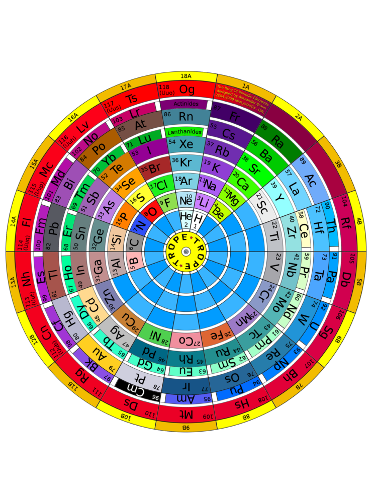 Alternative Periodic Tables Eanswers