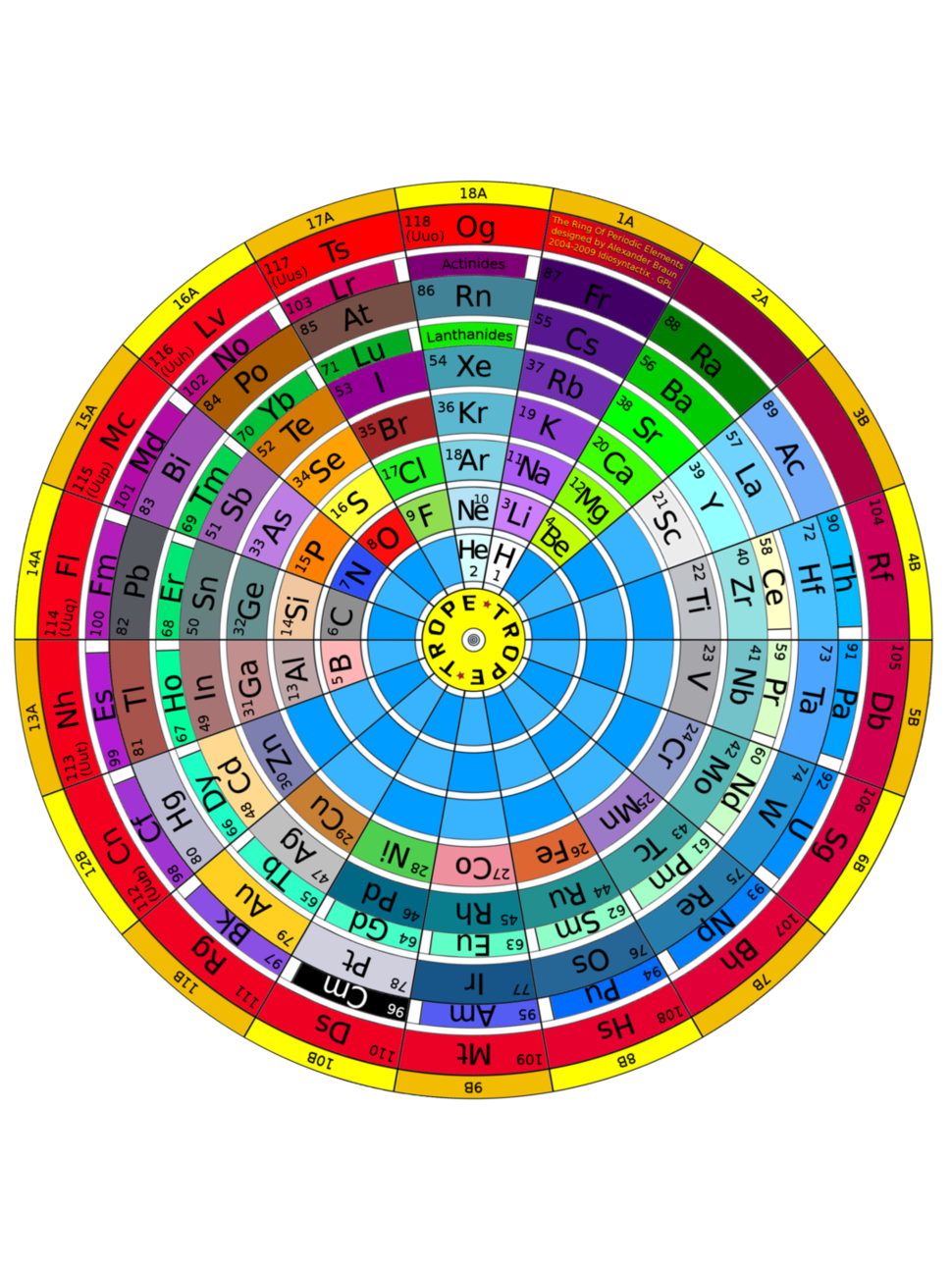 The Ring Of Periodic Elements (TROPE)