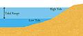 Tidal Range.jpg