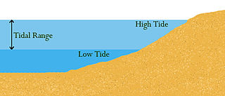 Tidal range Vertical difference between the high tide and the succeeding low tide