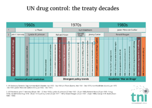United Nations Office on Drugs and Crime - Timeline of the three Drug-related treaties