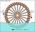 Undershot water wheel schematic.svg