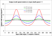 Universal joint - output speed relative to input speed.png