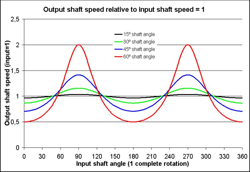 Image:Universal 聯接- 產品速度相對輸入speed.png