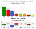 Wahldiagramm SH 2012.png