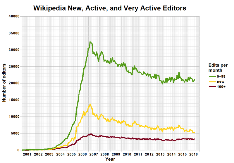 Fichier:Wikipedia Active Editors.png