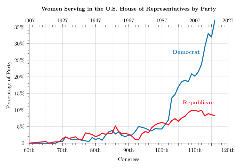 Showing the data tabulated below as a graph Women Serving in the U.S. House of Representatives by Party through 2019.png