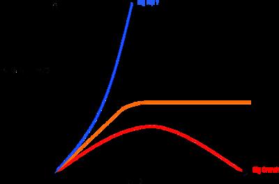 Graphique des trois différents destins de l'Univers.Légende: Bleu: Densité de l'univers > densité critique. Orange: Densité de l'univers = densité critique. Rouge: Densité de l'univers < densité critique.