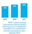 МСМ и трансгендеры, охвачены минимальным пакетом услуг по профилактике ВИЧ.png