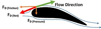 Drag coefficient - Flow across an airfoil showing the relative impact of drag force to the direction of motion of fluid over the body. This drag force gets divided into frictional drag and pressure drag. The same airfoil is considered as a streamlined body if friction drag (viscous drag) dominates pressure drag and is considered a blunt body when pressure drag (form drag) dominates friction drag.