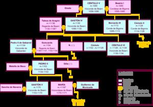 Centule V, Viscount of Béarn - Family tree of Centule's descendants.