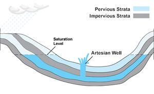 Natural Artesian Water