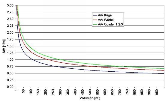 a/v-verhältnis – wikipedia